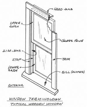 Replacement/Retrofit Window Terminology  sc 1 st  1st Windows & Common Window Terms Explained